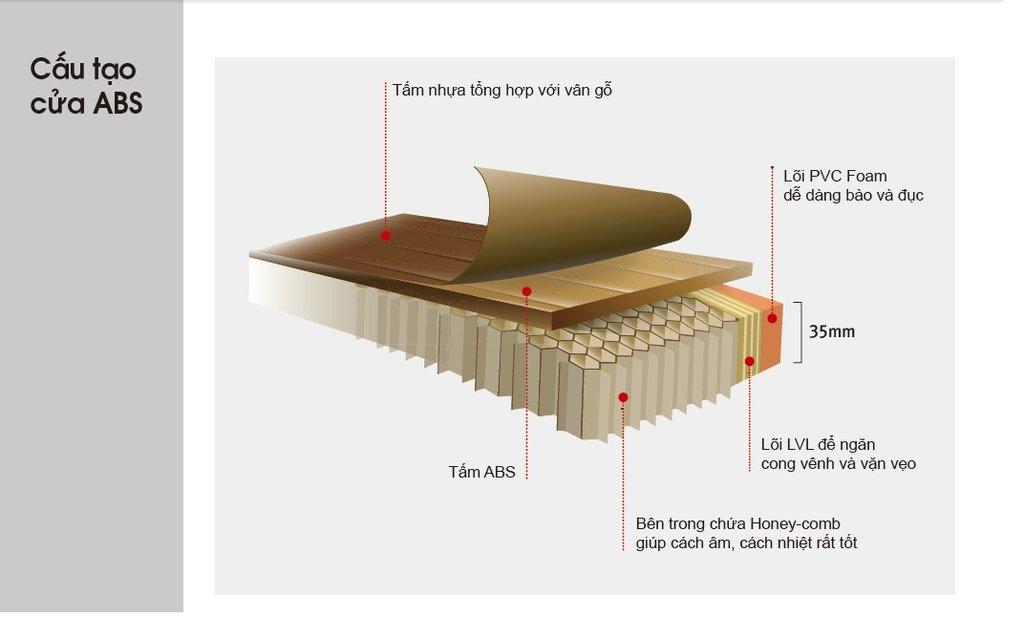 Cấu tạo chi tiết mặt cắt tấm ván ABS Hàn Quốc