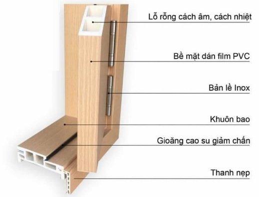 Chi tiết cấu tạo mặt cắt Cửa nhựa Composite - dòng cửa chuyên dùng cho phòng ngủ